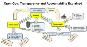 Absolute transparency is laborious and doesn't always add value